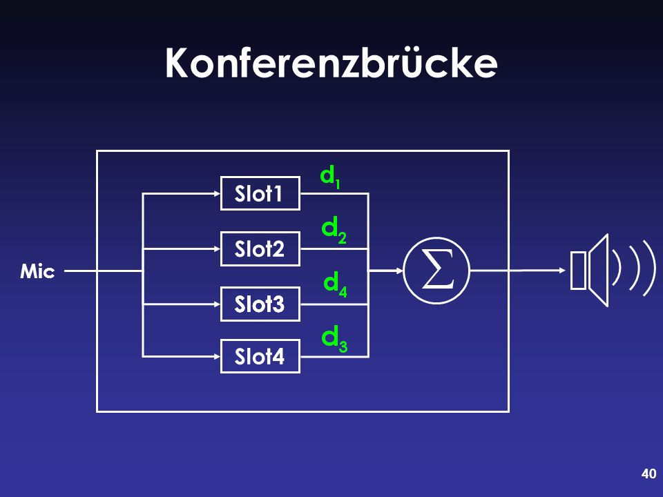 Konferenzbrücke Slot1 Slot2 Slot3 Slot3 Slot3 Slot3 Slot4 Mic
