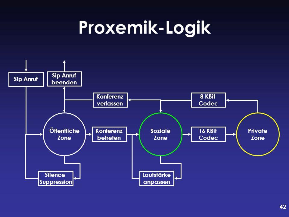 Proxemik-Logik Sip Anruf Sip Anruf beenden Konferenz verlassen