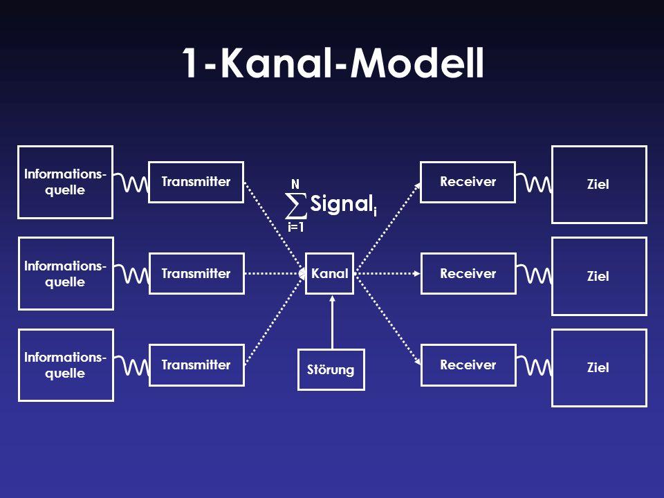 1-Kanal-Modell Informations- quelle Ziel Transmitter Receiver