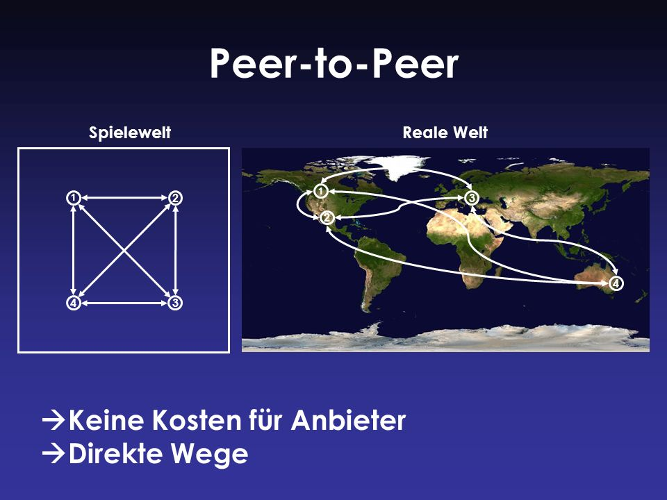 Peer-to-Peer Keine Kosten für Anbieter Direkte Wege Spielewelt