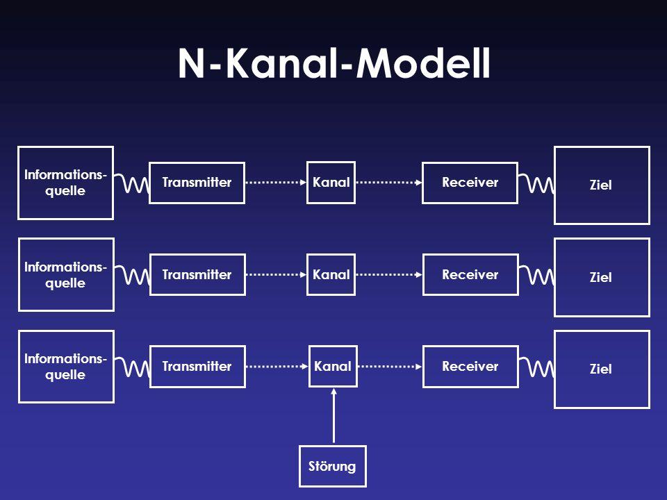 N-Kanal-Modell Informations- quelle Ziel Transmitter Kanal Receiver