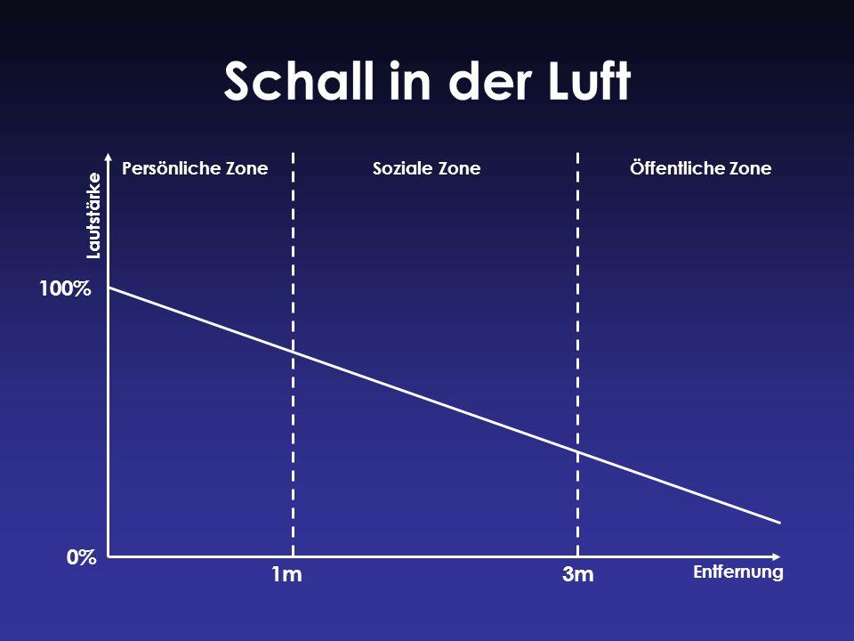Schall in der Luft 100% 0% 1m 3m Persönliche Zone Soziale Zone