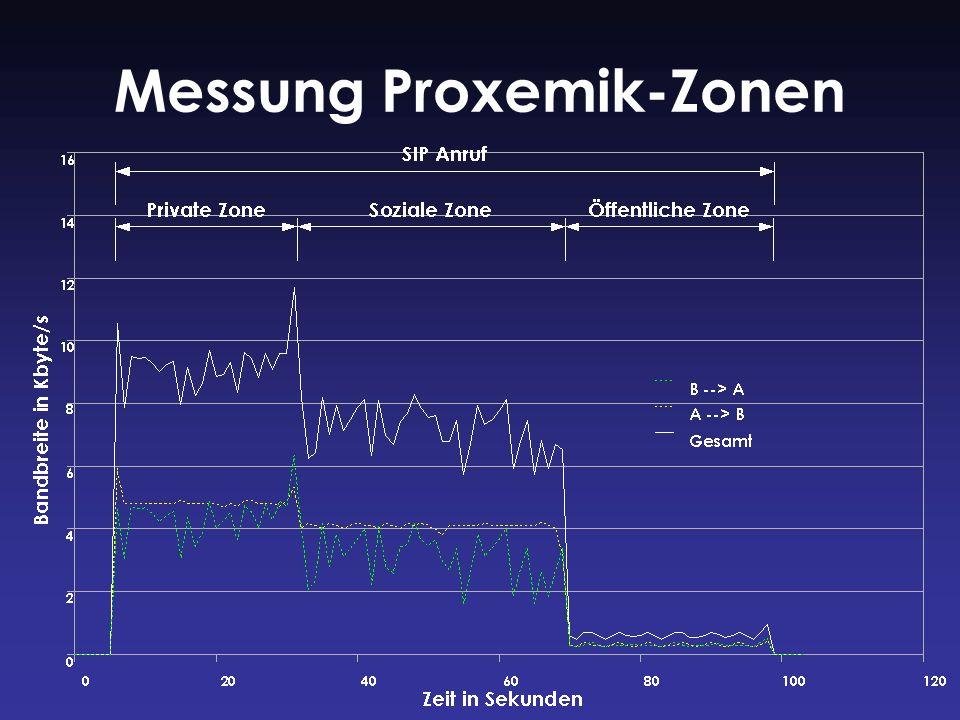Messung Proxemik-Zonen