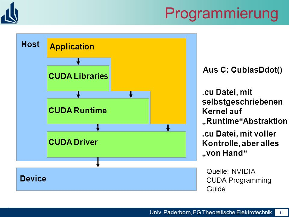 Programmierung Host Application Aus C: CublasDdot() CUDA Libraries