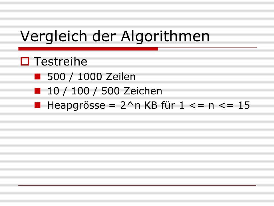 Vergleich der Algorithmen