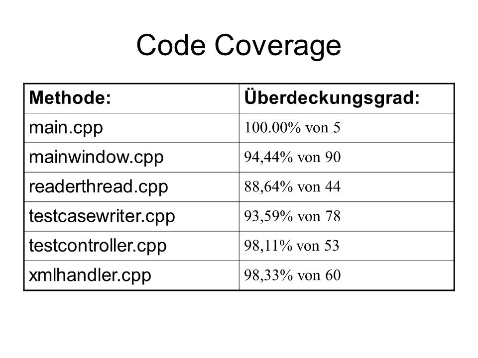 Code Coverage Methode: Überdeckungsgrad: main.cpp mainwindow.cpp