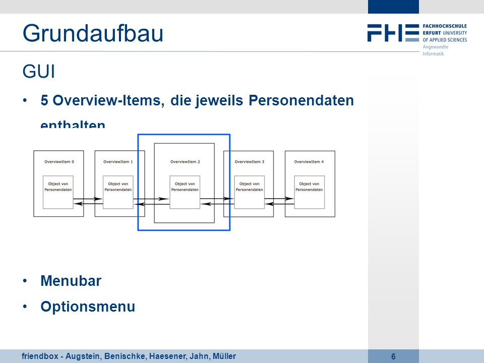 Grundaufbau GUI 5 Overview-Items, die jeweils Personendaten enthalten