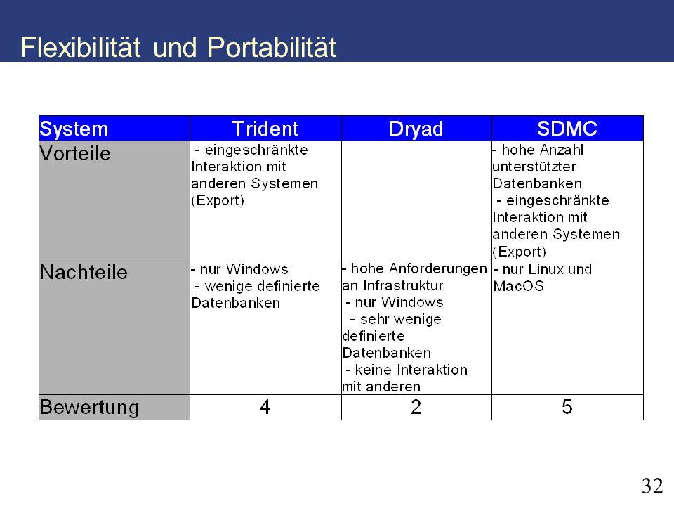 Flexibilität und Portabilität