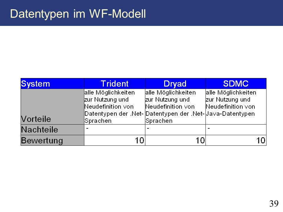 Datentypen im WF-Modell