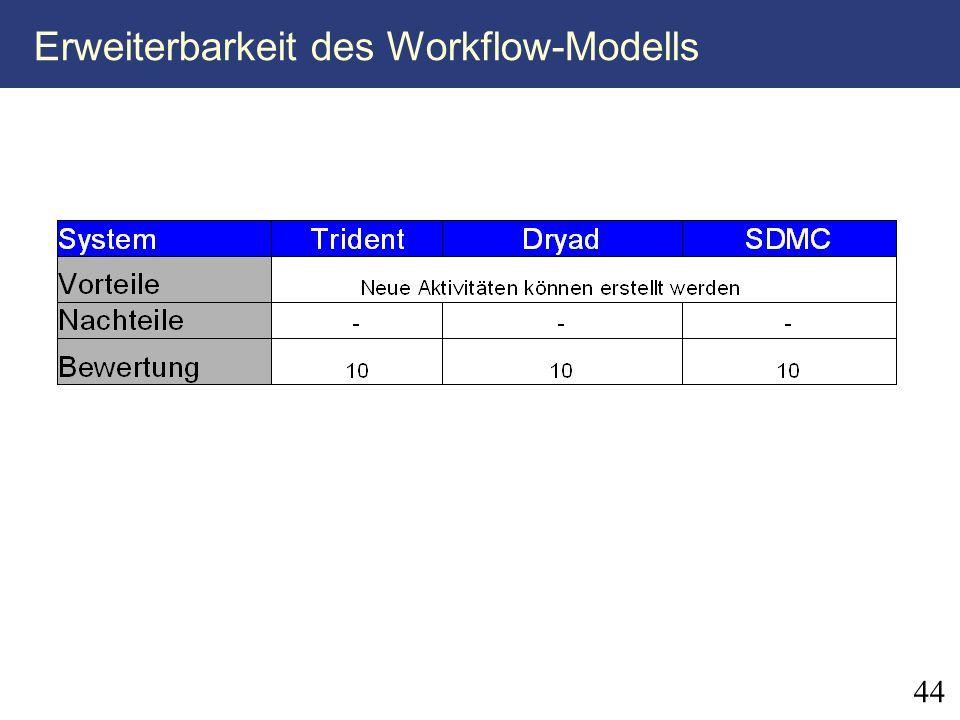 Erweiterbarkeit des Workflow-Modells