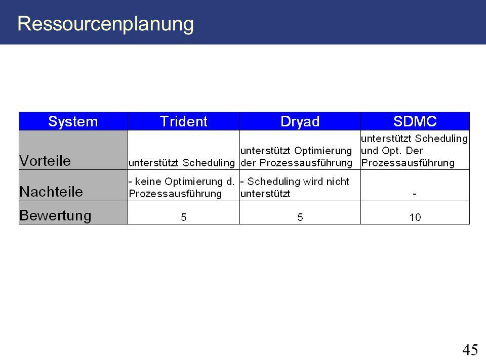 Ressourcenplanung 45 45