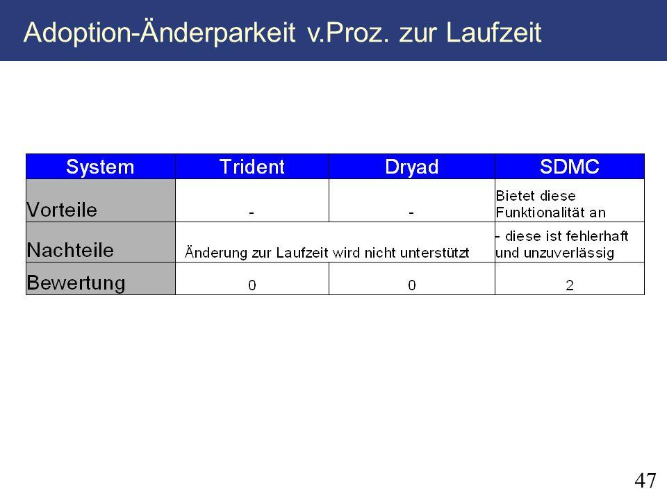 Adoption-Änderparkeit v.Proz. zur Laufzeit