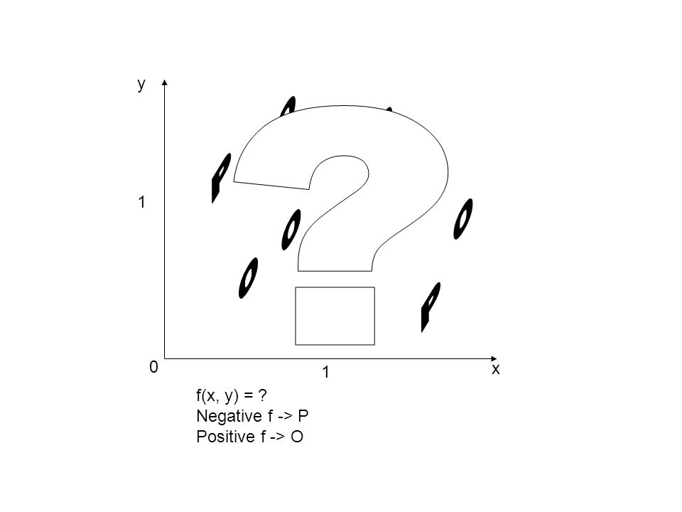 O O P O O O P P y 1 x 1 f(x, y) = Negative f -> P