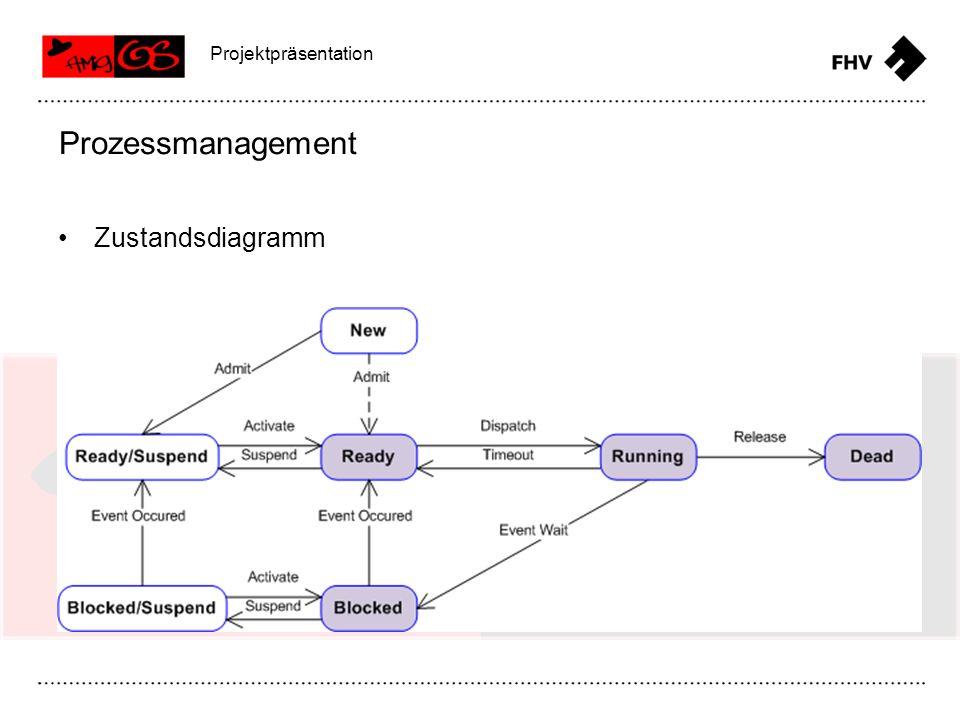 Projektpräsentation Prozessmanagement Zustandsdiagramm
