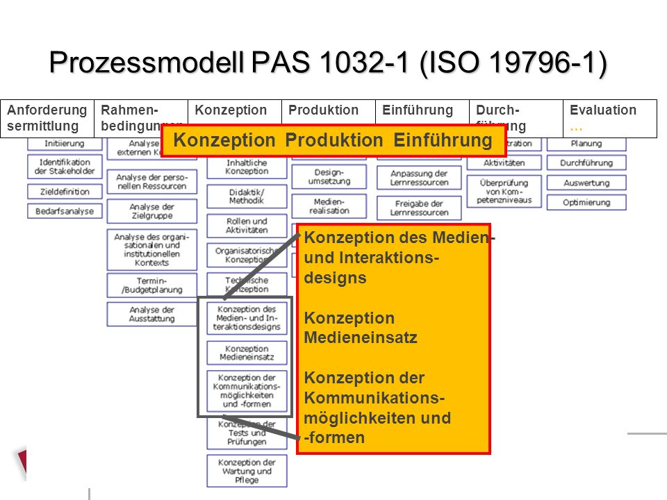Prozessmodell PAS 1032-1 (ISO 19796-1)