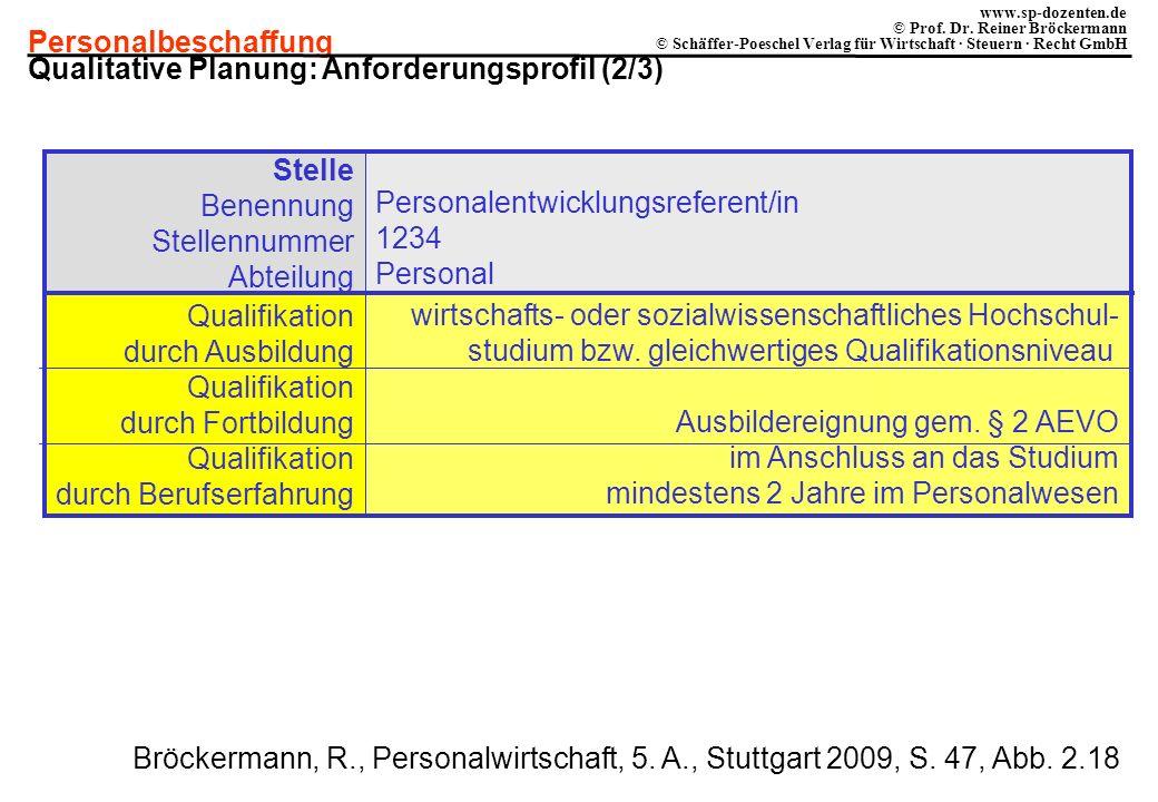 Qualitative Planung: Anforderungsprofil (2/3)