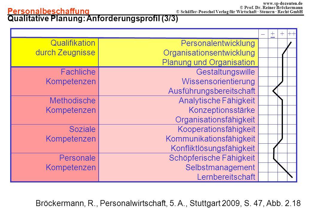 Qualitative Planung: Anforderungsprofil (3/3)