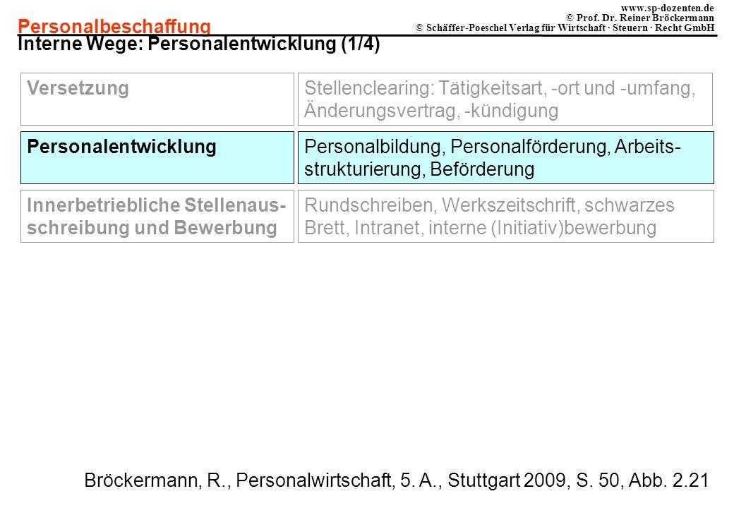 Interne Wege: Personalentwicklung (1/4)