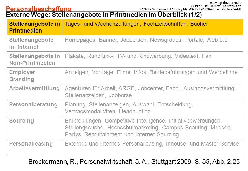 Externe Wege: Stellenangebote in Printmedien im Überblick (1/2)