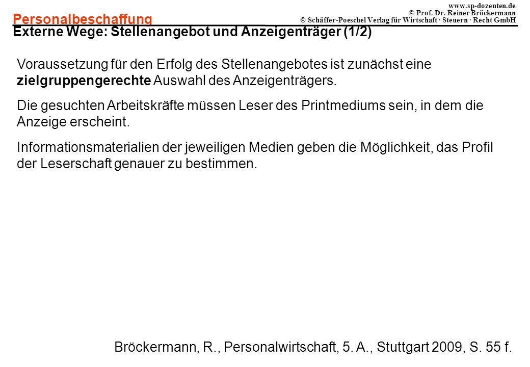 Externe Wege: Stellenangebot und Anzeigenträger (1/2)