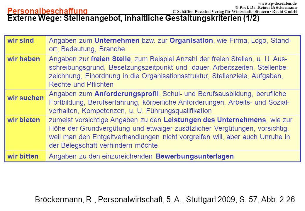 Externe Wege: Stellenangebot, inhaltliche Gestaltungskriterien (1/2)