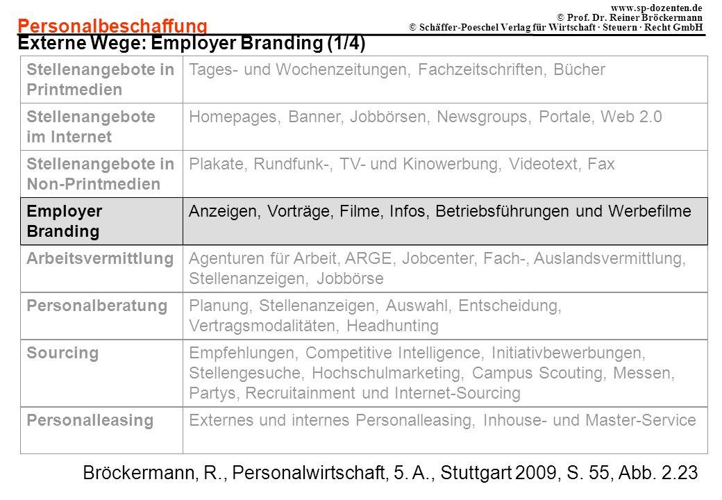 Externe Wege: Employer Branding (1/4)