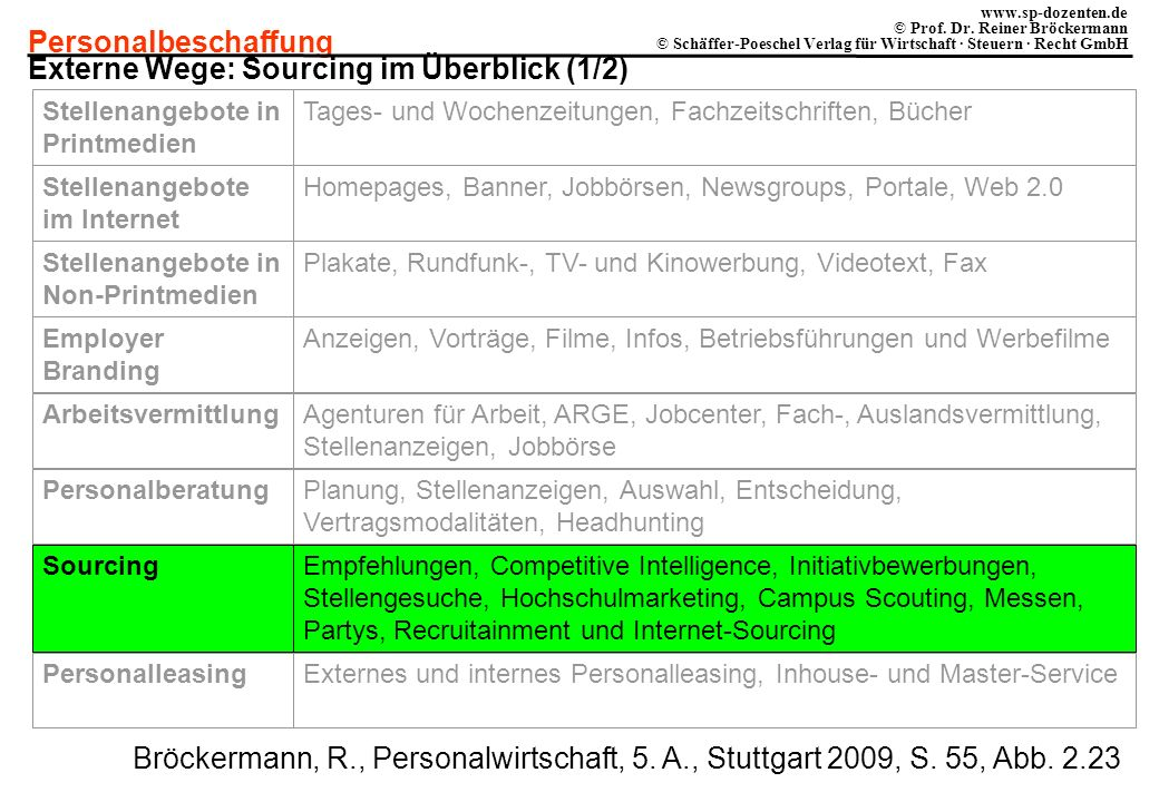 Externe Wege: Sourcing im Überblick (1/2)