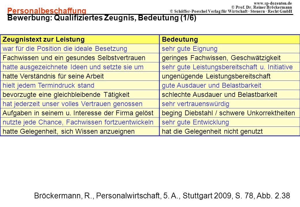Bewerbung: Qualifiziertes Zeugnis, Bedeutung (1/6)