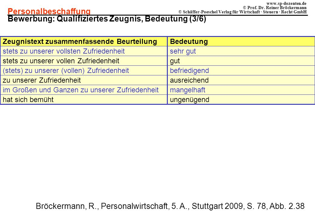 Bewerbung: Qualifiziertes Zeugnis, Bedeutung (3/6)