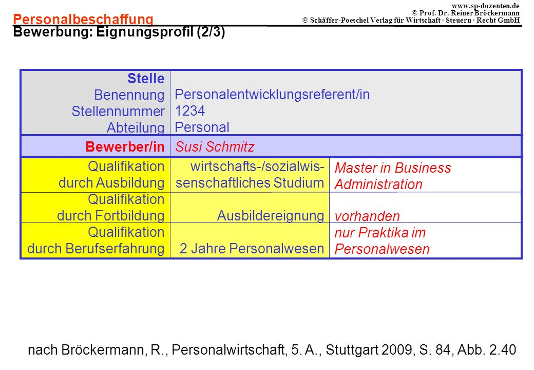 Bewerbung: Eignungsprofil (2/3)