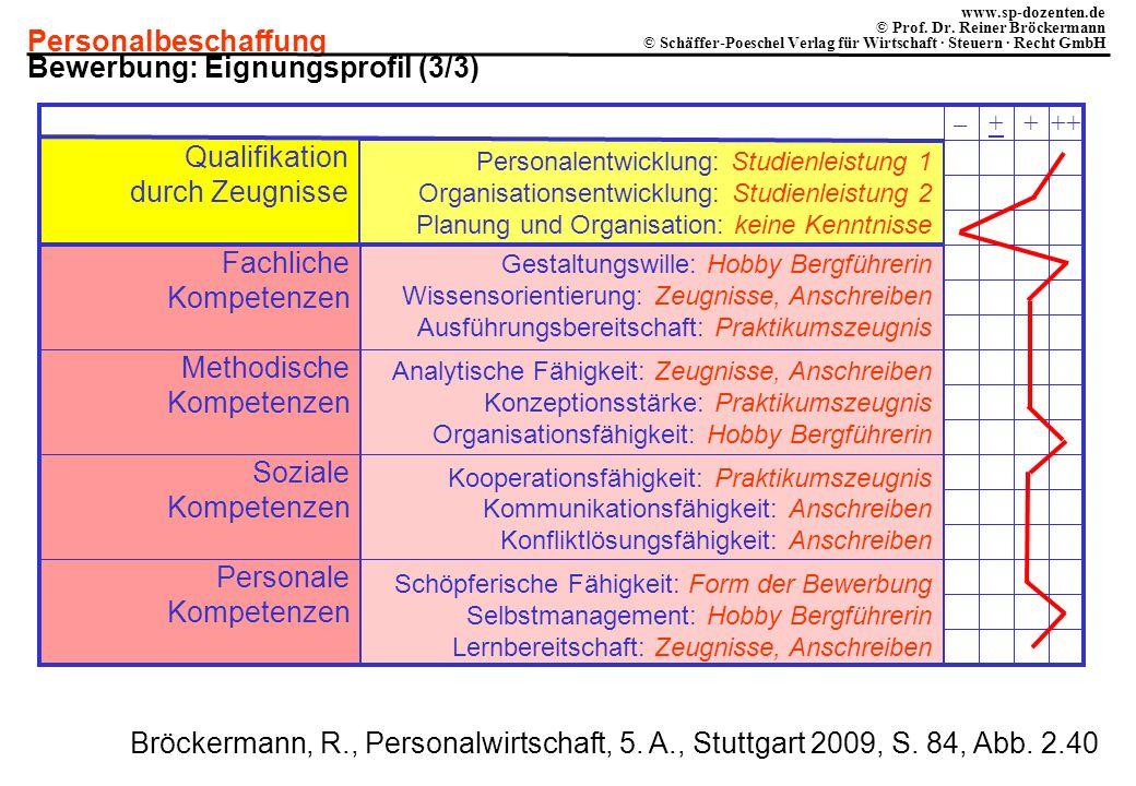 Bewerbung: Eignungsprofil (3/3)