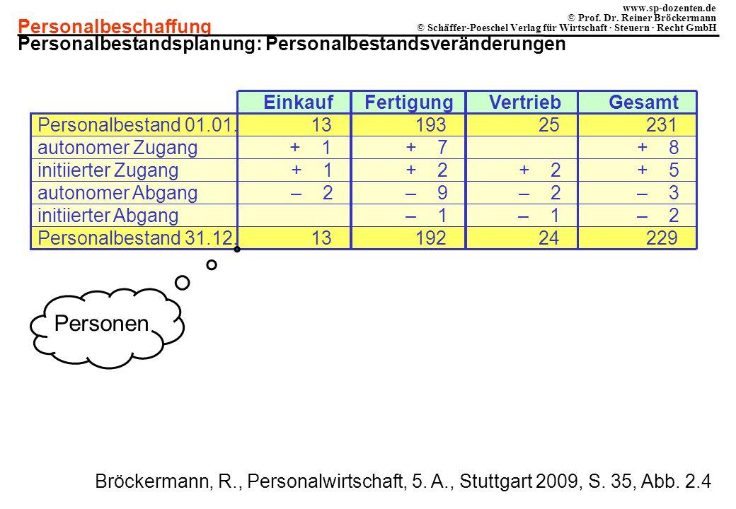 Personen Personalbestandsplanung: Personalbestandsveränderungen