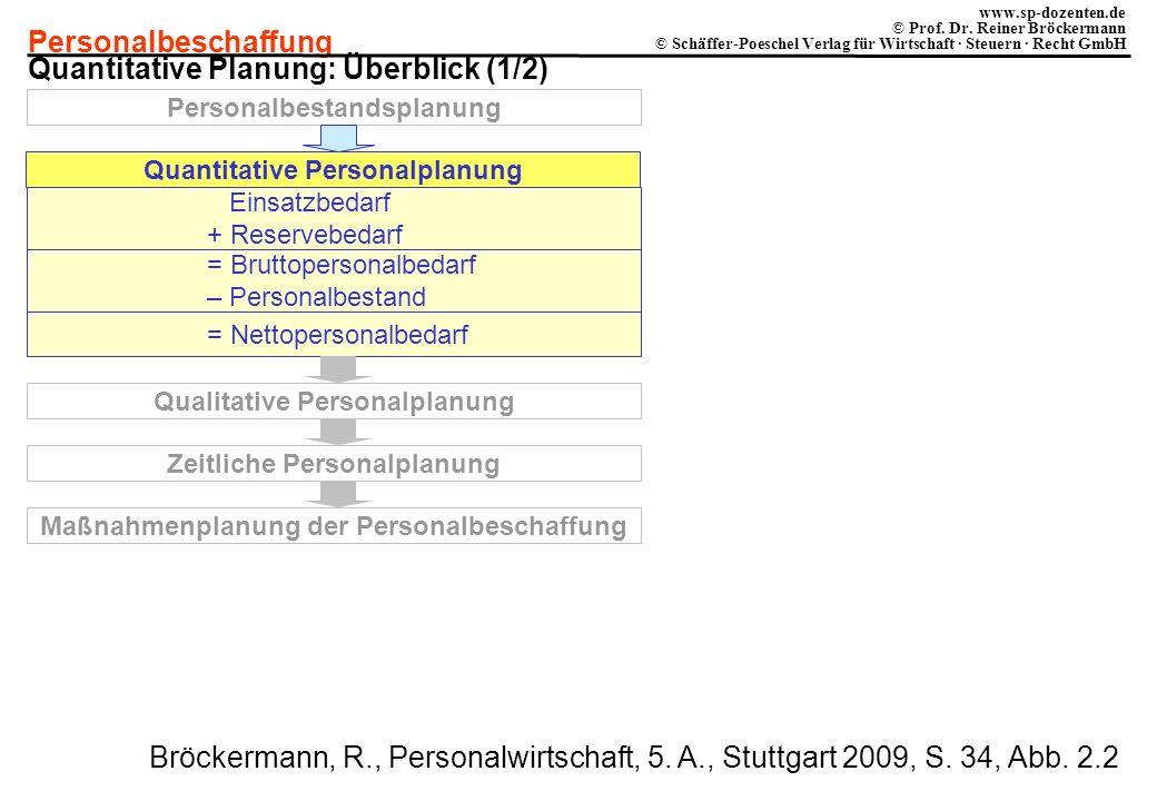 Quantitative Planung: Überblick (1/2)
