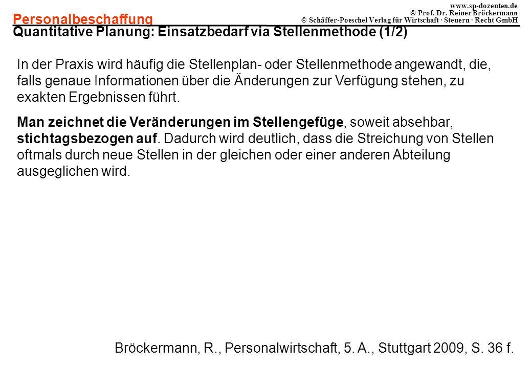 Quantitative Planung: Einsatzbedarf via Stellenmethode (1/2)