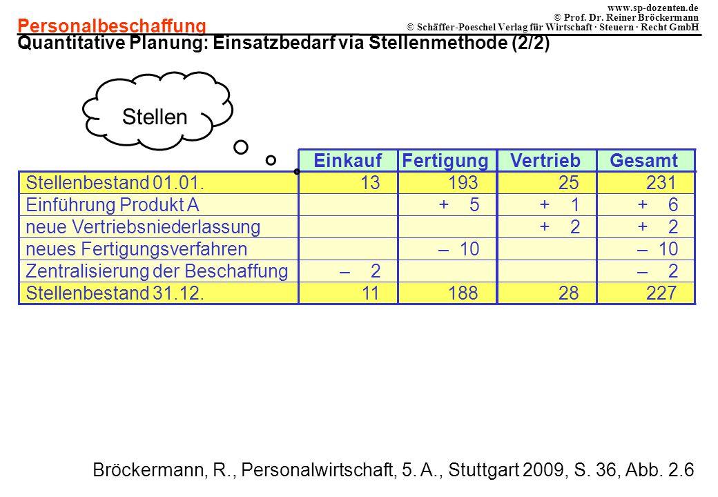 Stellen Quantitative Planung: Einsatzbedarf via Stellenmethode (2/2)