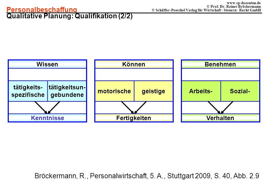 Qualitative Planung: Qualifikation (2/2)