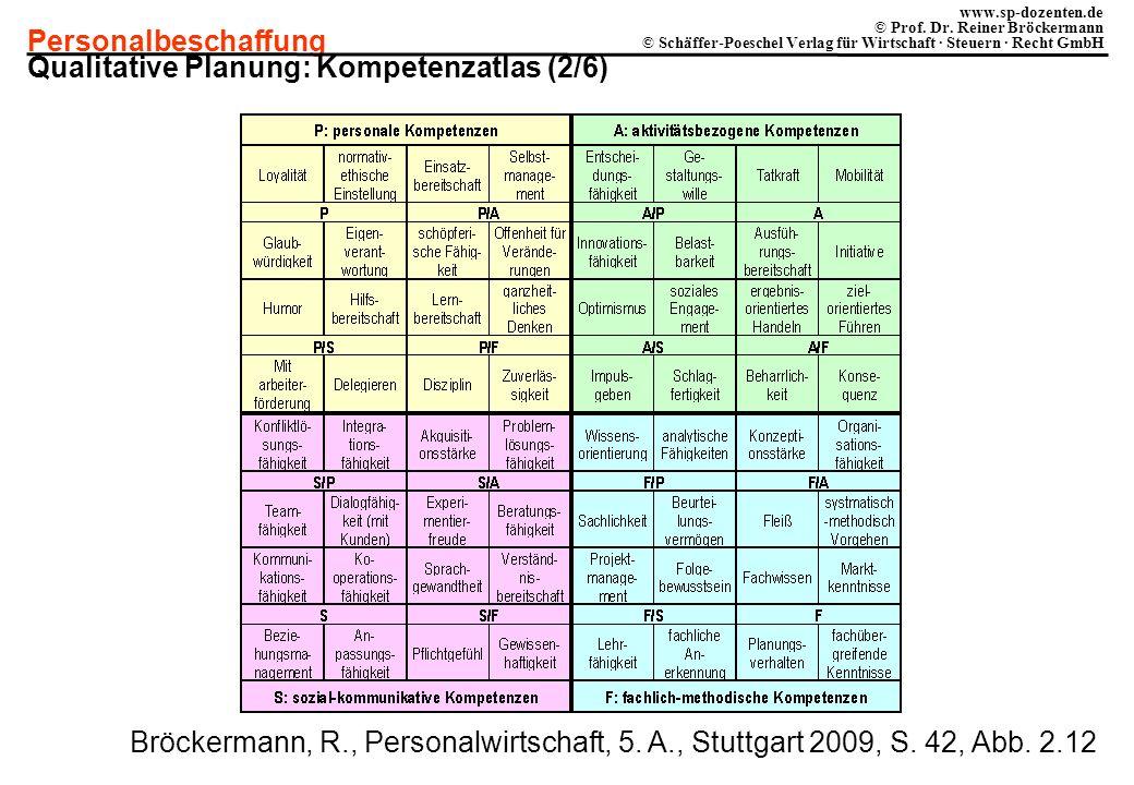Qualitative Planung: Kompetenzatlas (2/6)