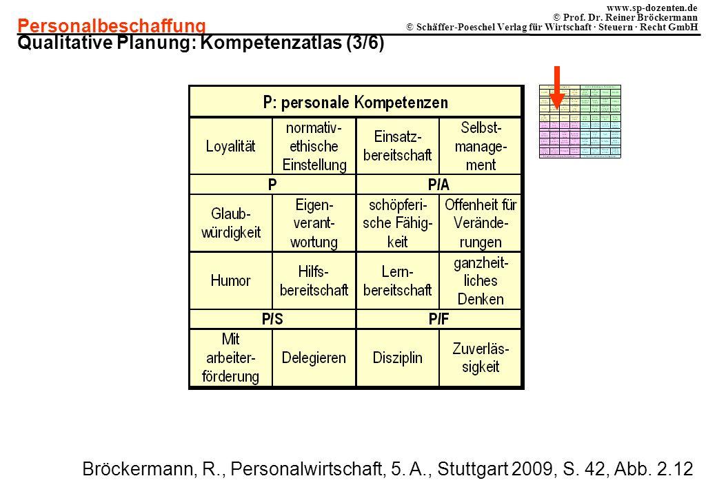 Qualitative Planung: Kompetenzatlas (3/6)
