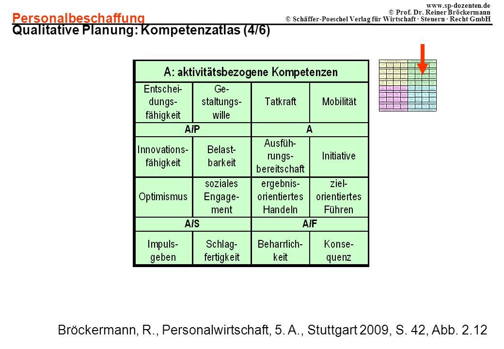 Qualitative Planung: Kompetenzatlas (4/6)