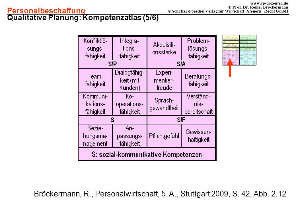 Qualitative Planung: Kompetenzatlas (5/6)