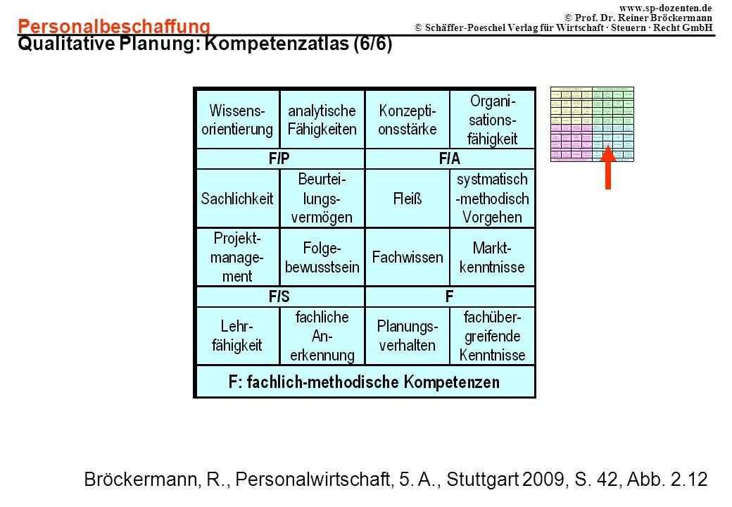 Qualitative Planung: Kompetenzatlas (6/6)