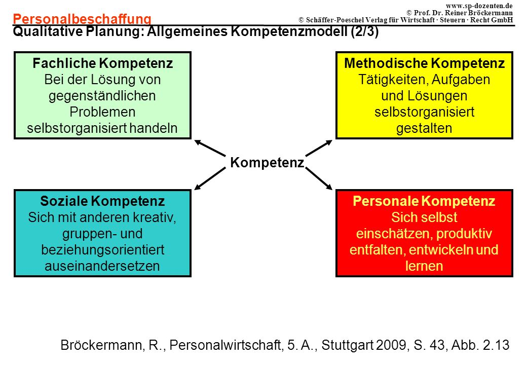 Qualitative Planung: Allgemeines Kompetenzmodell (2/3)
