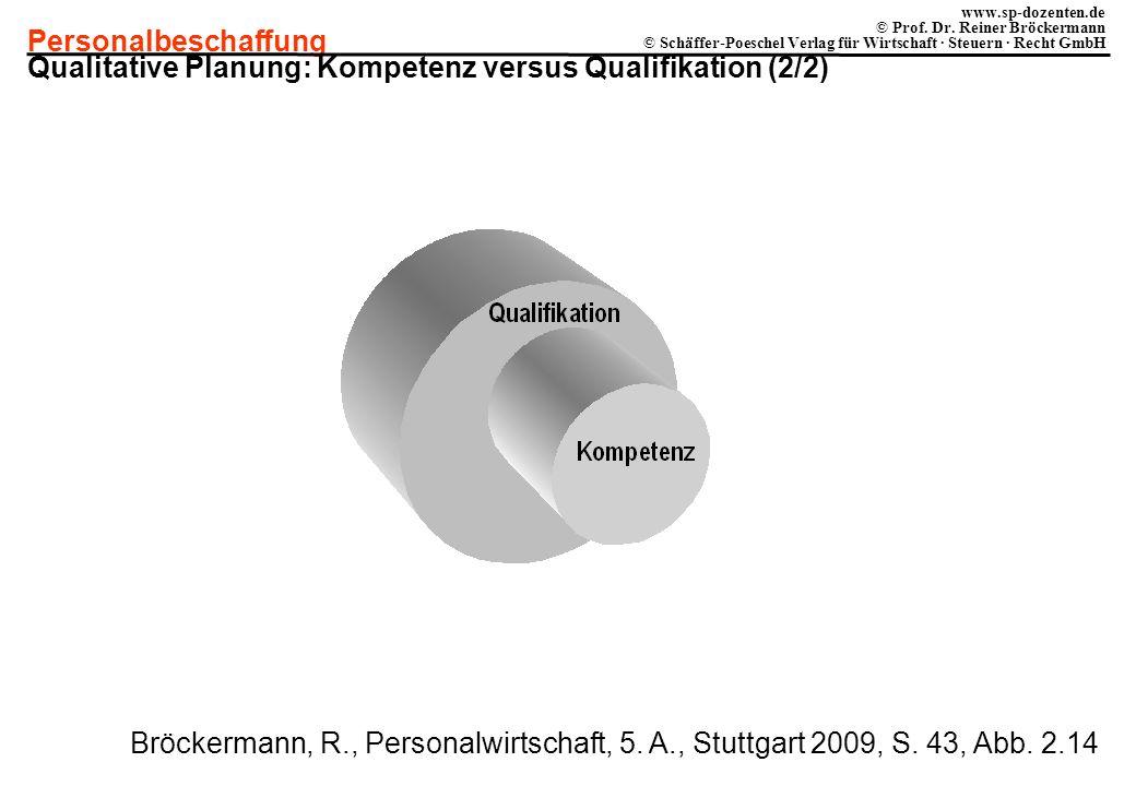 Qualitative Planung: Kompetenz versus Qualifikation (2/2)