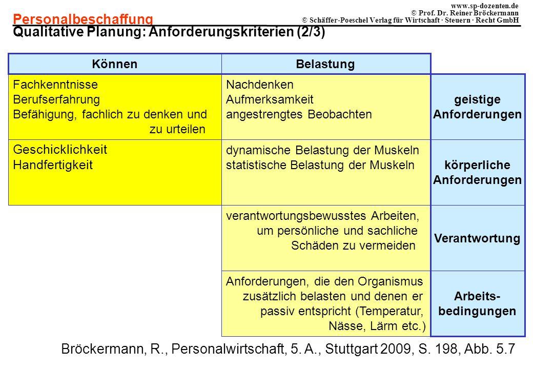 Qualitative Planung: Anforderungskriterien (2/3)