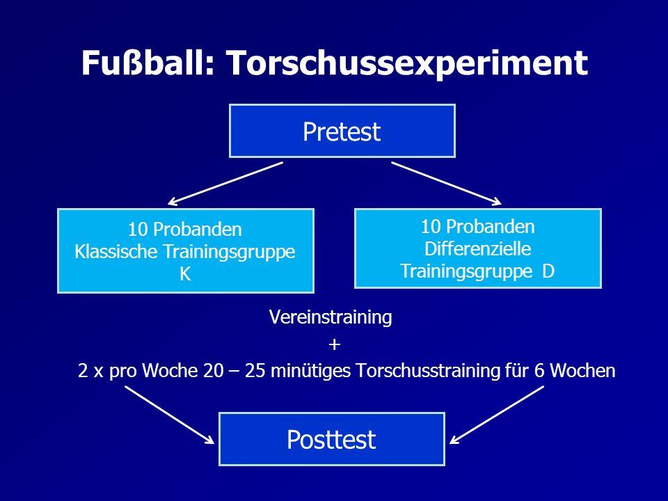 Fußball: Torschussexperiment
