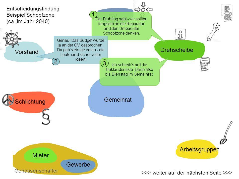 1 GV Drehscheibe Vorstand 2 3 Gemeinrat Schlichtung Arbeitsgruppen