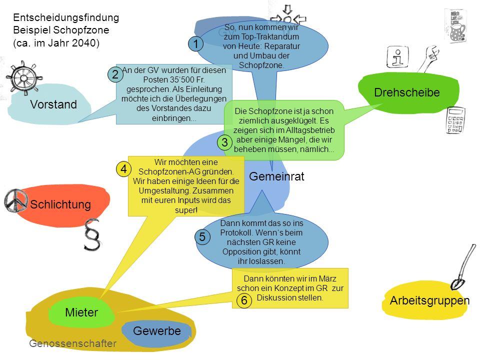 GV 1 2 Drehscheibe Vorstand 3 4 Gemeinrat Schlichtung 5 Arbeitsgruppen