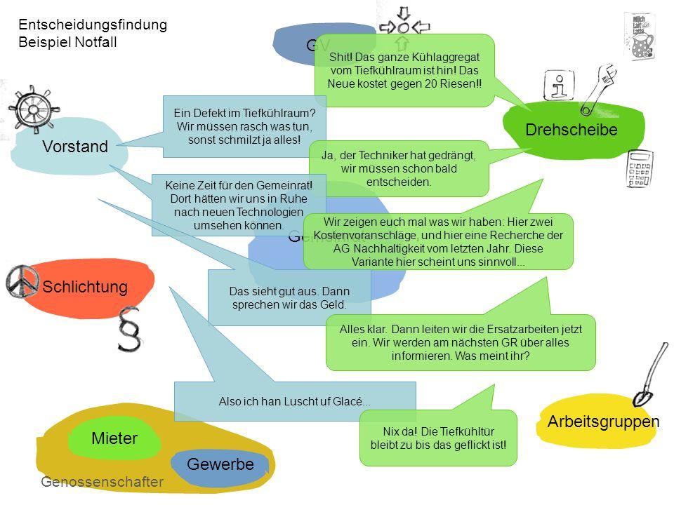 GV Drehscheibe Vorstand Gemeinrat Schlichtung Arbeitsgruppen Mieter