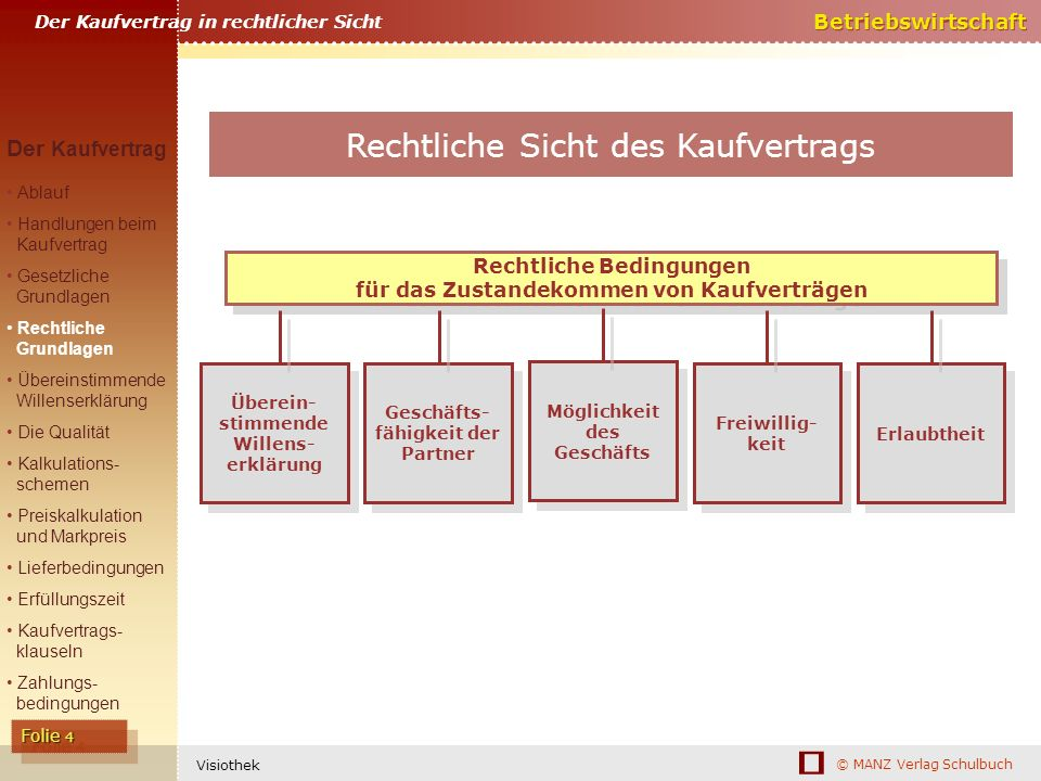 Rechtliche Bedingungen für das Zustandekommen von Kaufverträgen