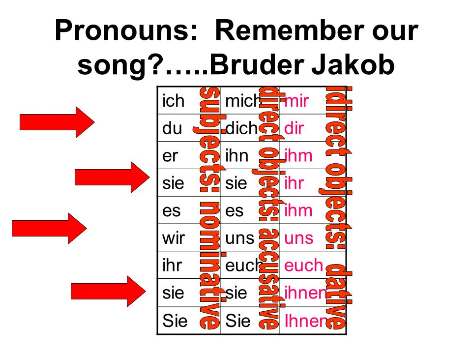 Pronouns: Remember our song …..Bruder Jakob
